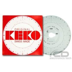 Wykresówka KEKO 100 km/h